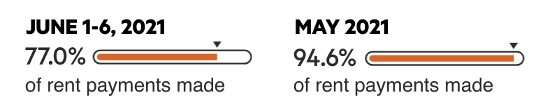 Meter image shows 77.0% for June 1-6, 2021, and 94.6% for May 2021