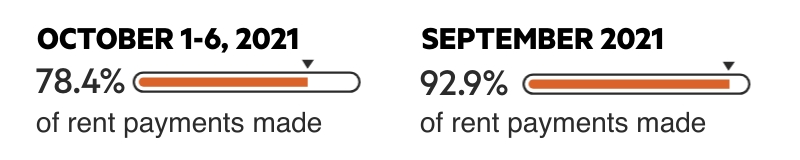 Meter image shows 78.4% for October 1-6, 2021, and 92.9% for September 2021