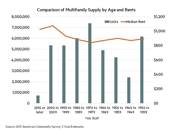 comp_supply_by_age_and_rents_post